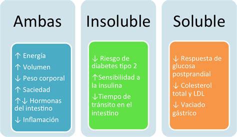 alimentos fibra soluble diferencias entre fibra soluble e insoluble