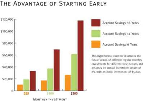Tuition Fees For Ucla Mba by Be Smart Start A College Fund Ucla
