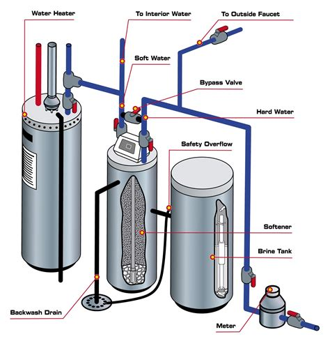 Plumbing Diagram For Water Softener by Water Softeners