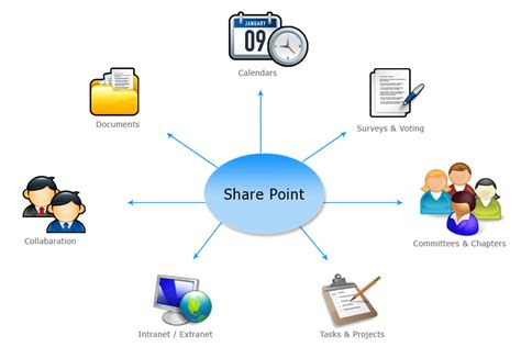 tutorial online collaboration hosted sharepoint reliance technologies