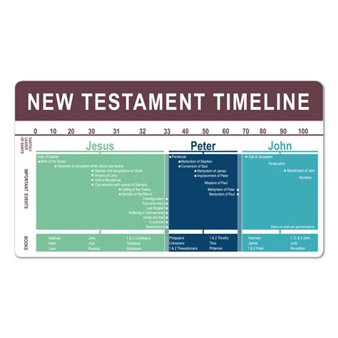 Spanish Home Decor Store by New Testament Timeline Bookmark In Bookmarks