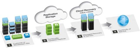 Best Email Lookup Service Data Centers Business Continuity Disaster Recovery
