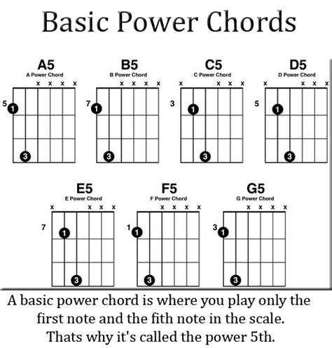 Modern Basic Guitar Power Chords Sketch - Basic Guitar Chords For ...