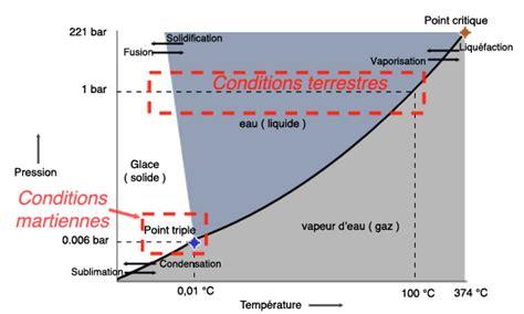 diagramme de phase co2 supercritique du temps de l espace et de l eau page pour l impression