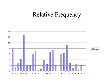 Letters In By Frequency Letter Frequency