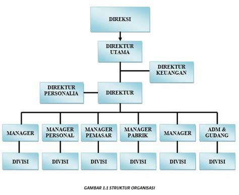 Struktur Surat Tugas by Struktur Organisasi Dan Tugas Untuk Setiap Posisi