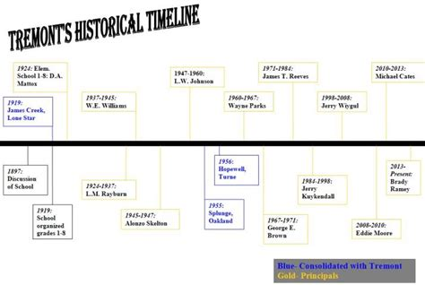 Home History Search By Address History Tremont Attendance Center