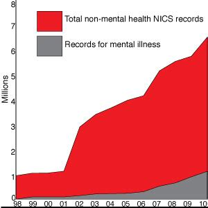Mental Health Records Background Check Badly Flawed Background Check System Fails To Contain