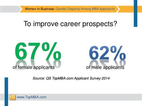 Motivations To Pursue An Mba Program by In Business Gender Disparity Among Mba Applicants
