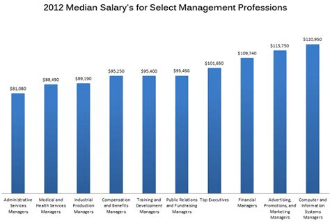 Mba Marketing Entry Level Salary by Business Management Business Management Careers And Salaries