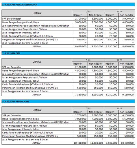 Biaya Pemutihan Gigi Di Jogja biaya kuliah poltekkes yogyakarta arsip info biaya kuliah