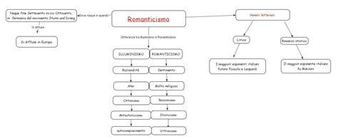 romanticismo e illuminismo a confronto mappe romanticismo caratteri generali libro di scuola