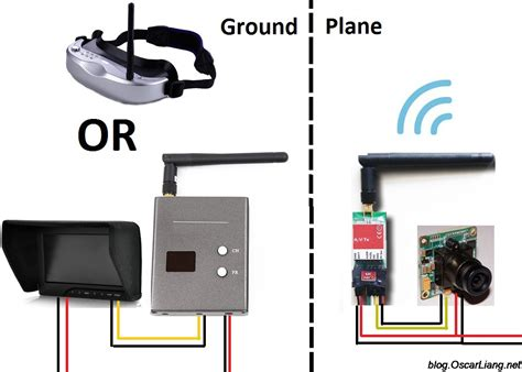 fpv guide for multirotors person view system