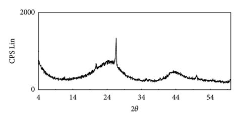 xrd pattern of activated carbon xrd patterns of a activated carbon and b cop