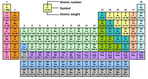 noble gases on the periodic table www pixshark