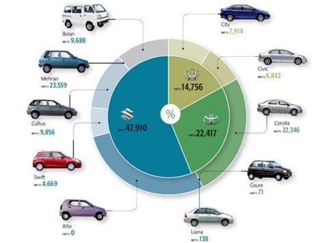 Sale Import 6271 pakistan automobile industry page 104 skyscrapercity