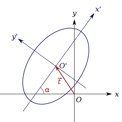 conic sections wiki matrix representation of conic sections wikipedia