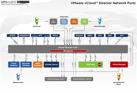 network port diagram some useful vmware related diagrams definit