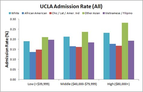 Ucla School Mba Acceptance Rate by Ucla Admissions Reportz128 Web
