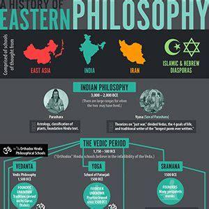 Essay On Western Vs Eastern Philosophy by A Chart Of The History Of Eastern Philosophy Elisa Freschi