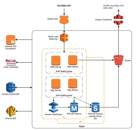 network architecture diagram exle 2 3 tier auto scalable web application