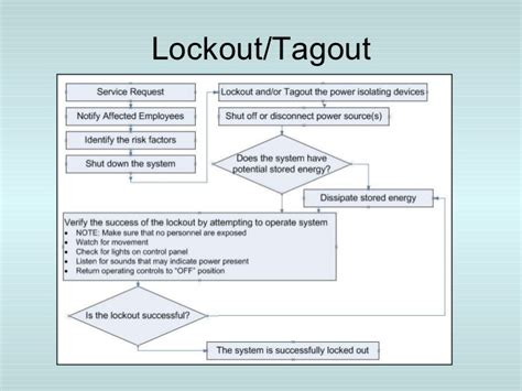 lock out tag out procedures template fantastic loto procedure template photos exle resume