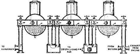 design multiple effect evaporator sugar norbert rillieux