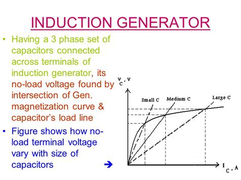 capacitor self excited induction generator induction generator excitation capacitors 28 images induction motor braking regenerative
