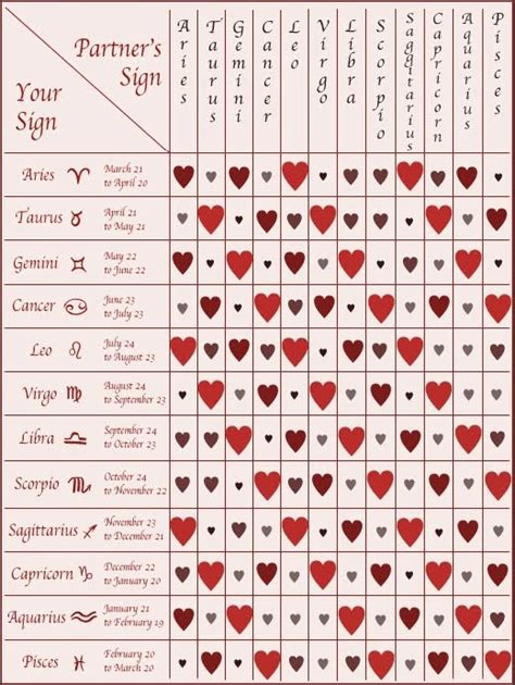 leo compatibility chart gallery