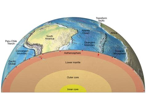 movement of lithospheric plates diagram unit 2 lithosphere plate tectonics zelenakas shs