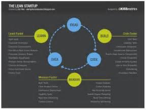 lean startup business plan template becoming a lean startup guru startitup