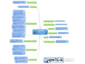 business continuity plan template for financial services business continuity plan a template mind map