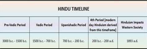 hindu timeline streetwitnessing orgstreetwitnessing org