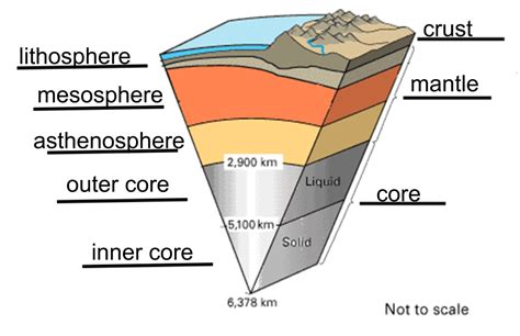 diagram of the earth s layers grether science chapter 6 earth s interior