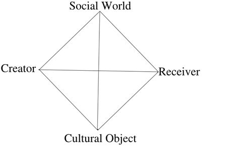Studying The Meaning Attach To Their Everyday Lives Is The Search For Culture And Diversity 4 Psychology 315 With Smith At A M