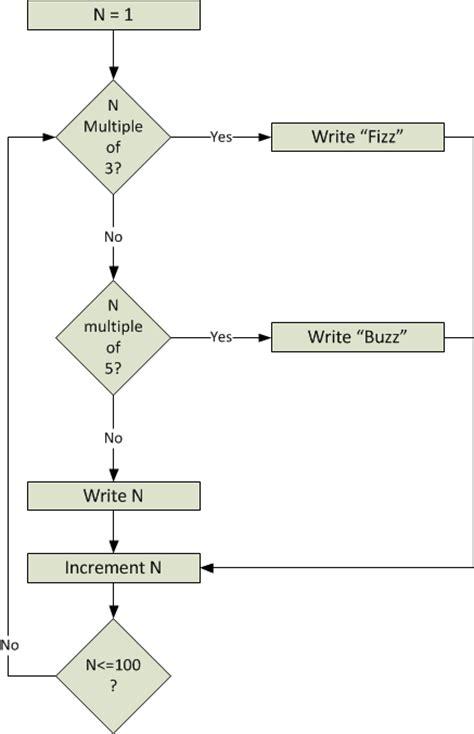 flowchart for quicksort flowchart for quicksort create a flowchart