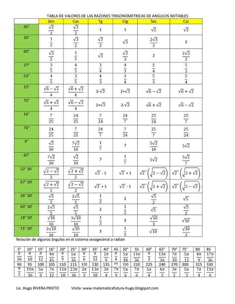 tabla trigonometrica de angulos bienvenido calam 233 o angulos notables tabla