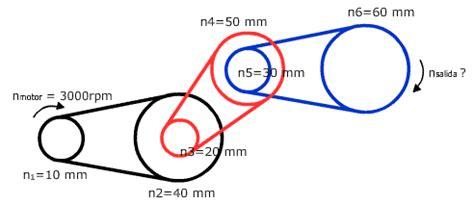 mecanismos de cadenas y catarinas 3 transmisi 243 n por poleas y correas o cadenas