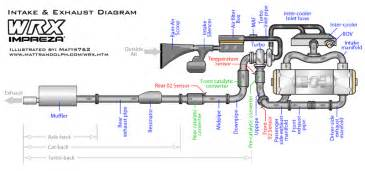 Subaru Exhaust System Diagram Wrx Exhaust Diagram Nasioc