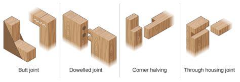 Upholstery Define Bbc Gcse Bitesize Joining Wood