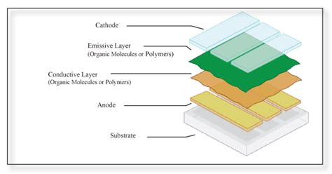 organic light emitting diode oled pdf what you should about organic light emitting diode oled technology news