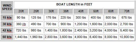 boat anchor tips anchor tips myboat au