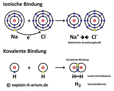 Chemische bindungen definition of marriage
