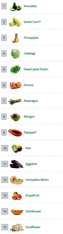 fruits u should buy organic 12 fruits and veggies you should always buy organic ecowatch