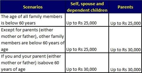 80d section income tax 8 ways salaried individuals can save income tax in india