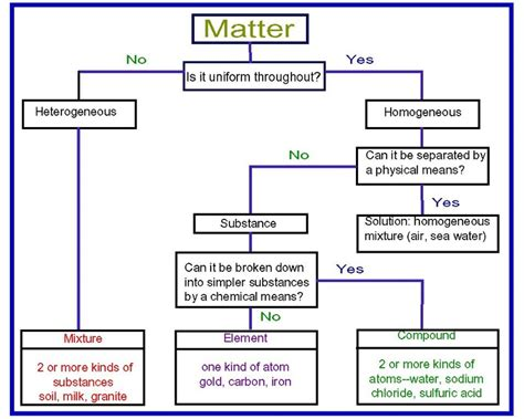 flowchart of matter states of matter flowchart driverlayer search engine