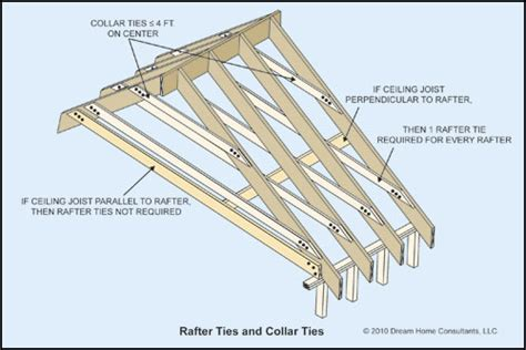 rafter spacing the word roof framing terms the ashi reporter