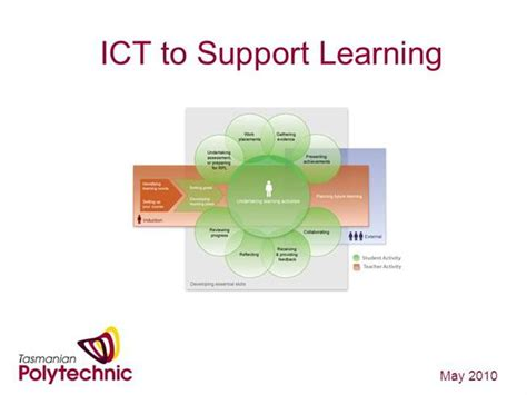 powerpoint templates for ict ict to support learning authorstream