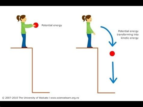 potential energy diagram definition kinetic and potential energy for grade 5th