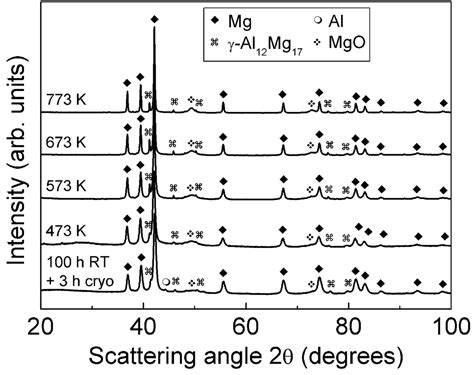 xrd pattern of magnesium hydroxide metals free full text synthesis and characterization